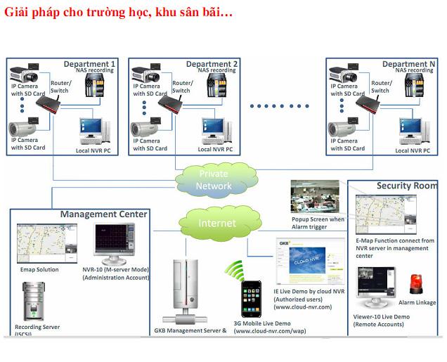 Giải pháp camera GKB IP công nghệ điện toán đám mây